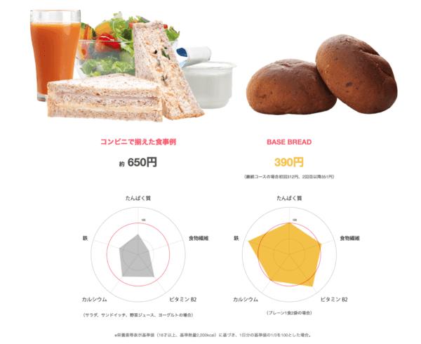 ベースブレッドとサンドイッチの栄養素比較